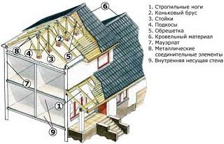 Строим двускатную крышу